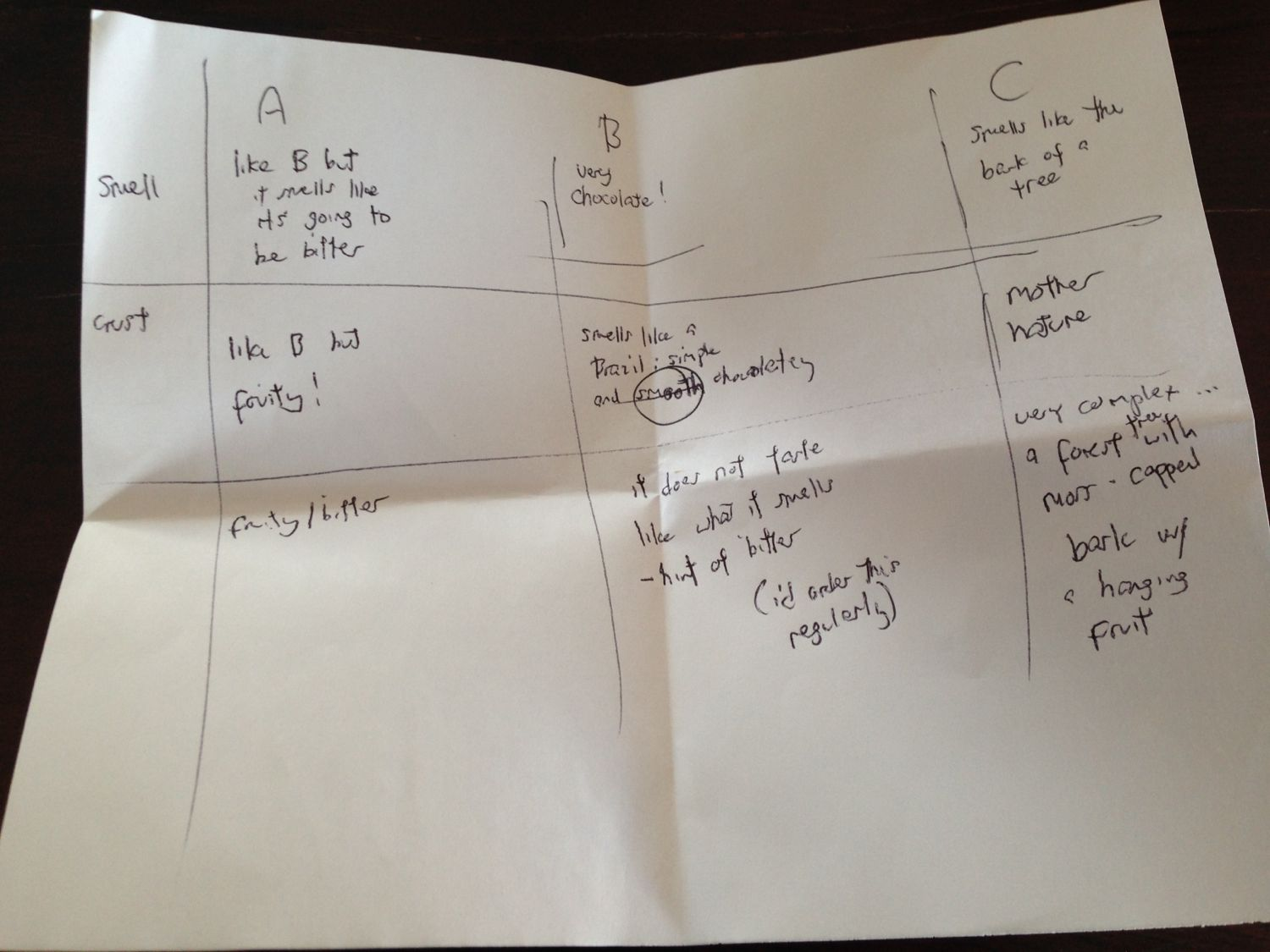 coffee cupping notes