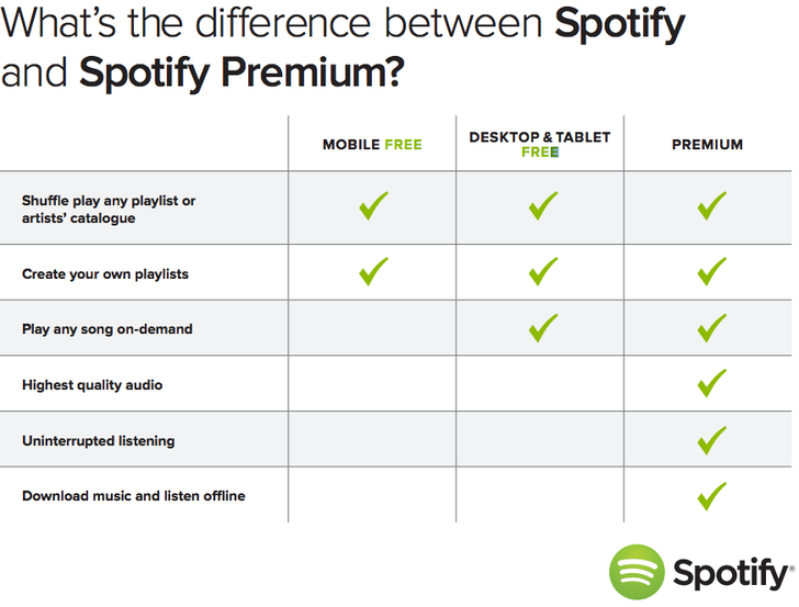 spotify differences